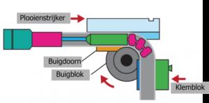 De onderdelen van een buizen buig machine
